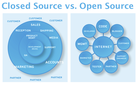 open source software versus closed source What is open source software this article on open source software includes introduction, basics, history, what open source means, difference between free and open source, open source vs closed source, advantages and current market scenario.