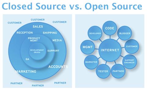 Van-e nyílt forráskódú (ingyenes) kliens vagy kód a bitcoin tranzakciókhoz